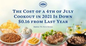 Biden White House Claims 4th of July Cookout in 2021 is Down $0.16 From Last Year